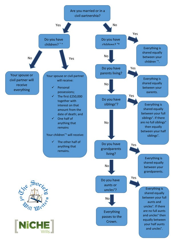 intestacy rules - Flow Charts For Children